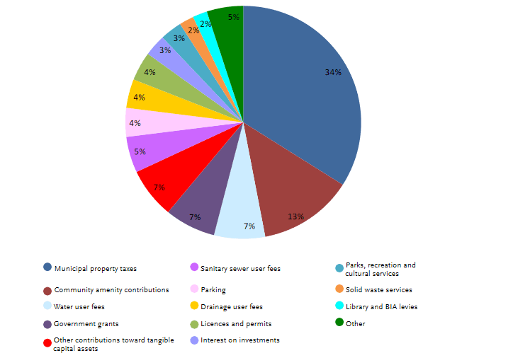 2019 Revenue pie chart from the City of White Rock